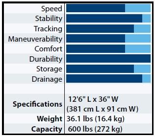 klickitat-2hb-specifications