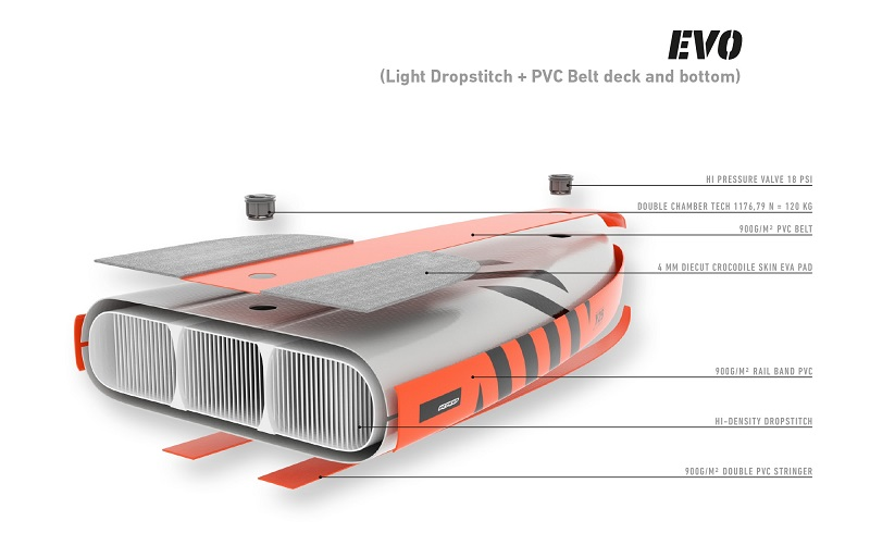 rrd-evo-sup-technology